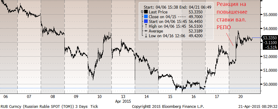 Центробанк думает о курсе, но после того, как в ноябре он отправил его в плавание, курс стал делом третьего порядка