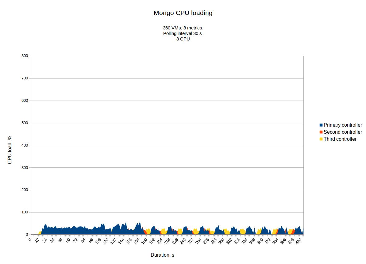 mongo-cpu-pollsters-360-30s-total.jpg