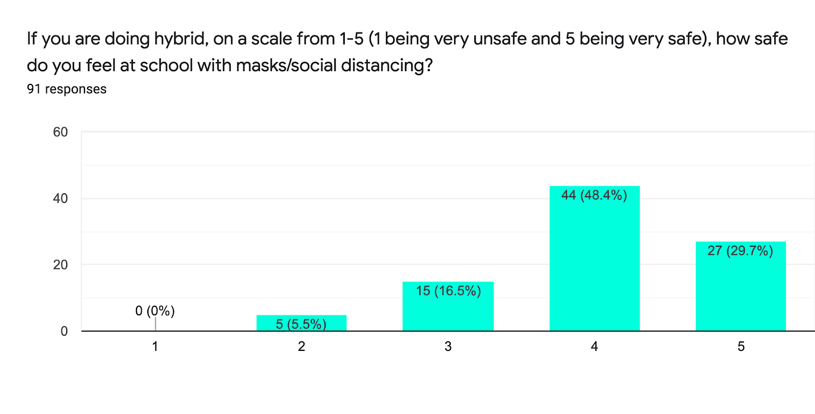 Forms response chart. Question title: If you are doing hybrid, on a scale from 1-5 (1 being very unsafe and 5 being very safe), how safe do you feel at school with masks/social distancing?. Number of responses: 91 responses.