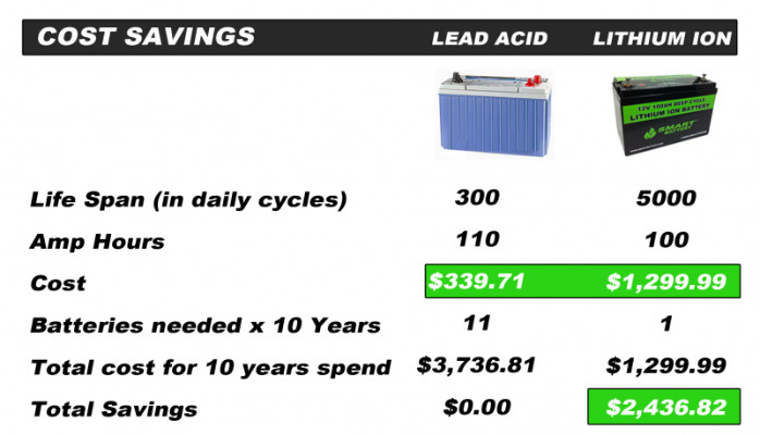 LEAD ACID vs LITHIUM ION BATTERIES