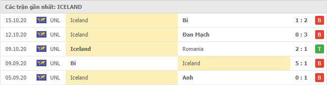 Thành tích của Iceland trong 5 trận đấu gần đây