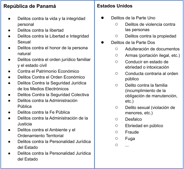 Delitos Panamá y Delitos Estados Unidos