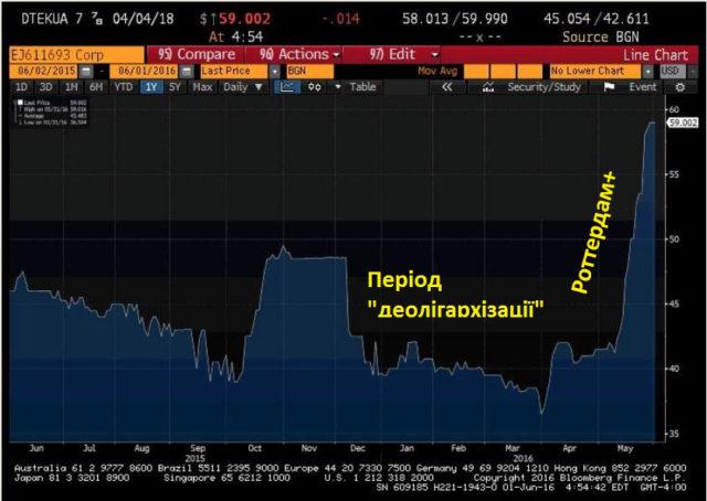 Антимонопольный комитет разрешил ДТЭК Ахметова купить два облэнерго у российской VS Energy - Цензор.НЕТ 8289