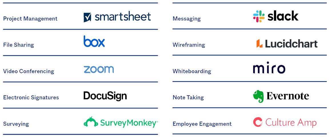 Top 10 des outils de télétravail les plus utilisés par les clients d'Okta