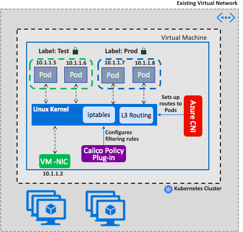 An image showing Azure CNI and it's compatability with Calico programs.