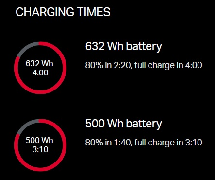 Rocky Mountain Powerplay Battery Charge Times