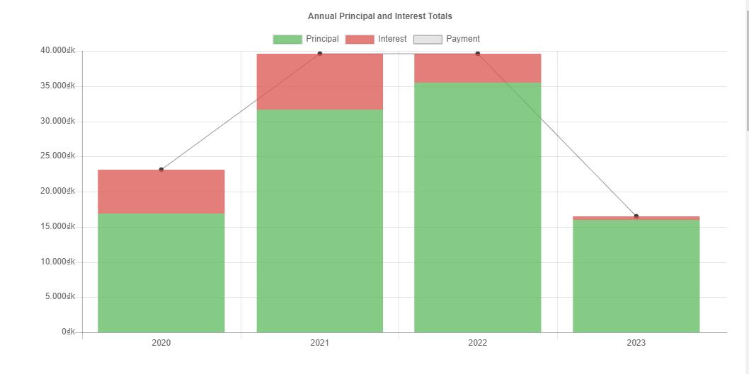 Biểu đồ diễn biến tổng số tiền trả nợ theo năm - vay trả góp bậc thang
