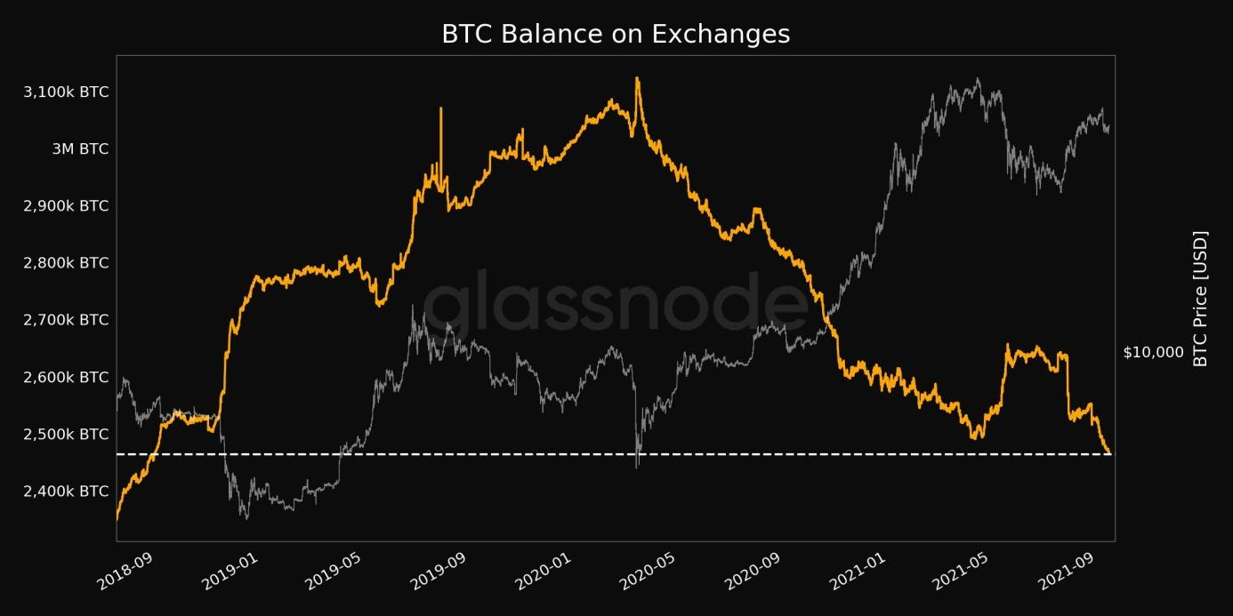 Balance on Exchanges just reached a 3-year low of 2,463,815.892 BTC.jpg