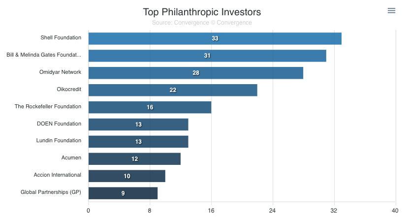 Top Philanthropic Investors in Blended Finance