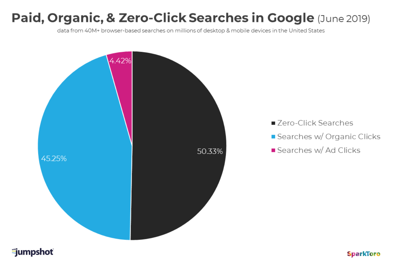 chart showing paid, organic, and zero-click searches in google.