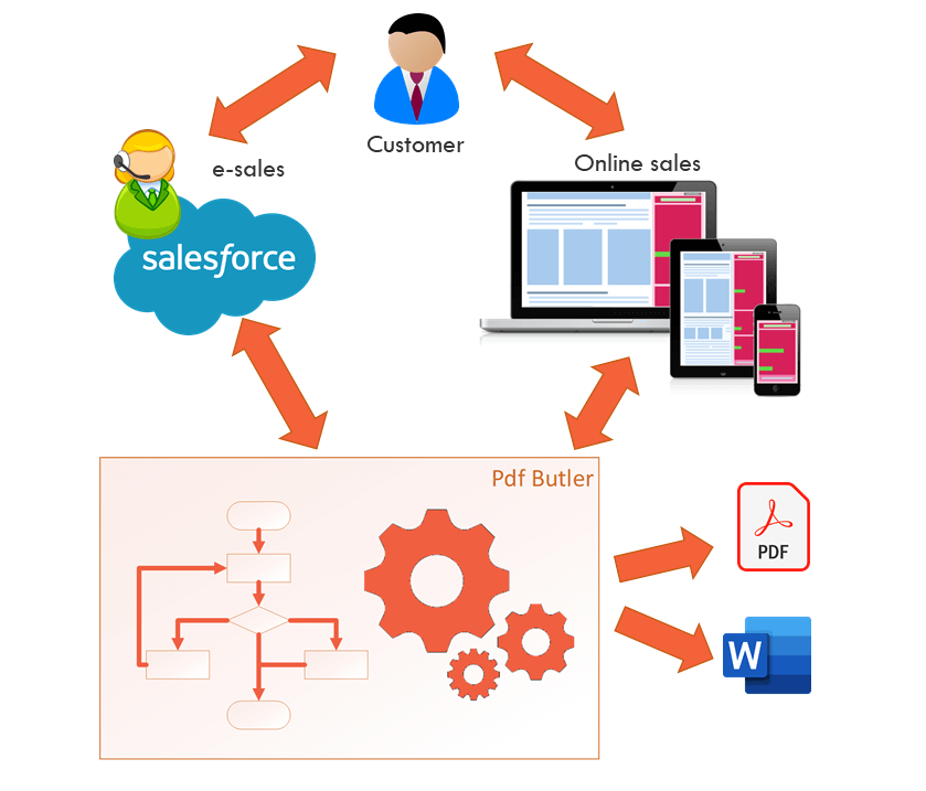 Salesforce Document Generation | PDF, Word, XLS Generator for Salesforce | PDF  Butler