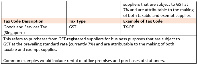 Purchases by Partially Exempt Traders