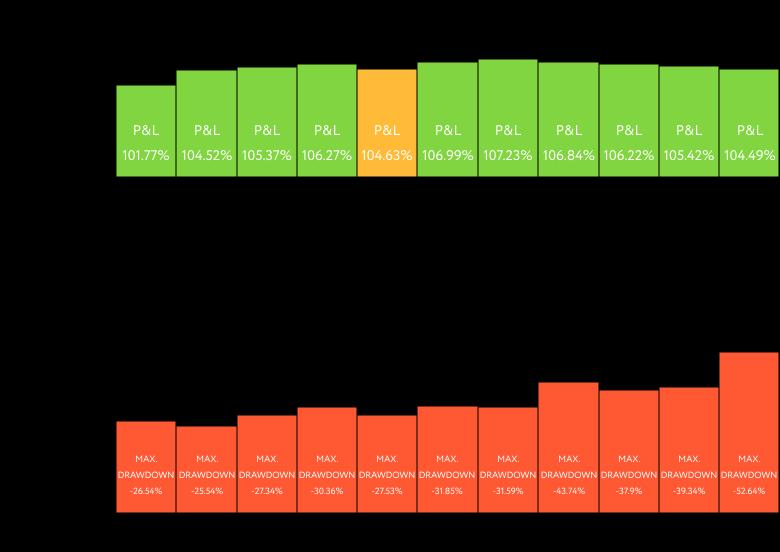 Deviations depending on the periodic rebalance