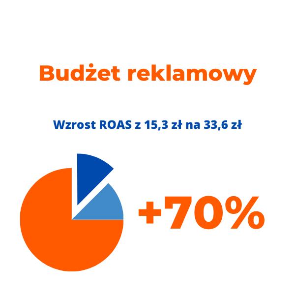 budżet reklamowy allegro ads