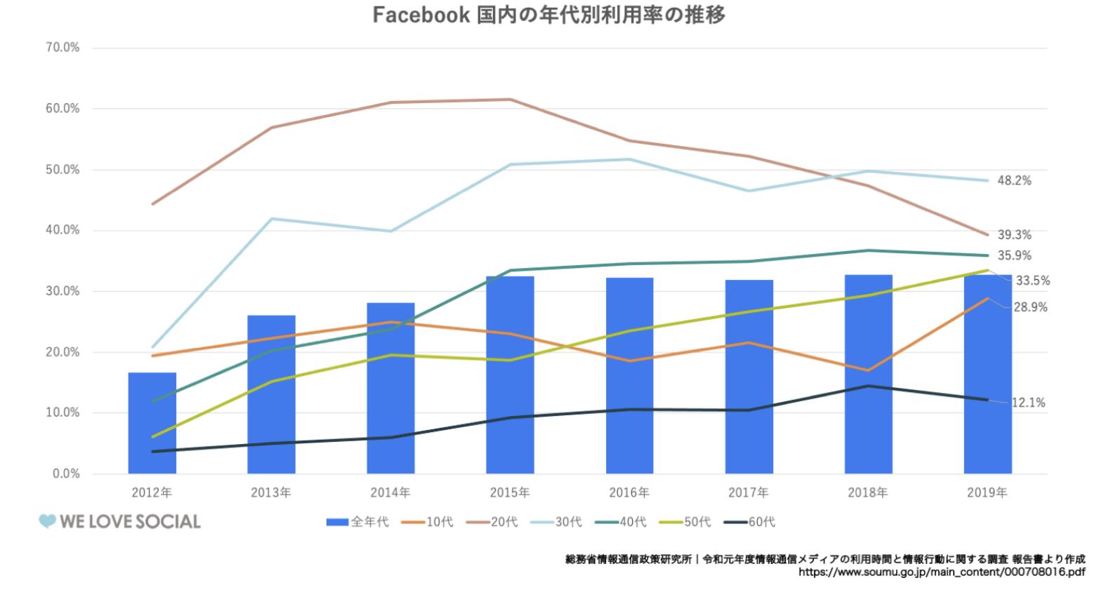 Facebookの国内の年代別利用率