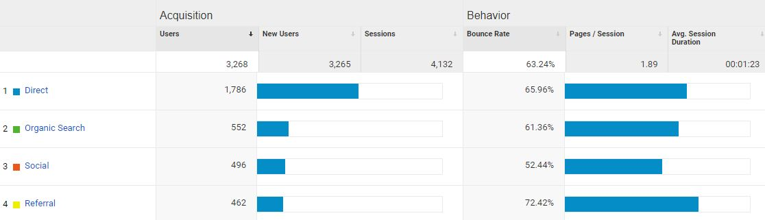Monitor your social media traffic with Google Analytics