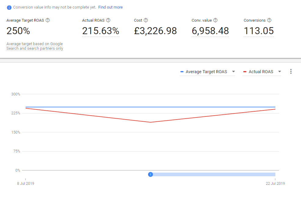campaign screenshot showing bid strategy falling below target.