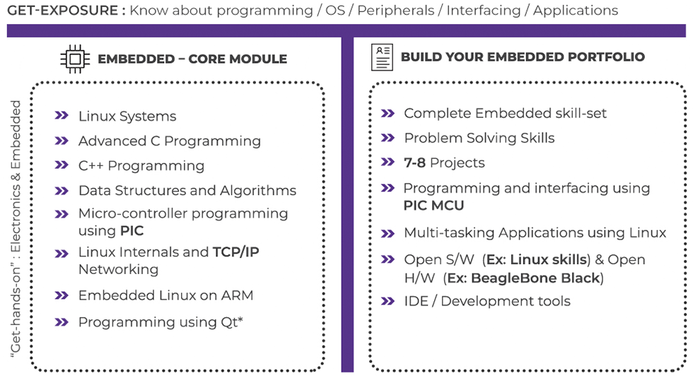 Our Training Programs for Freshers   T - model for ECEP Course