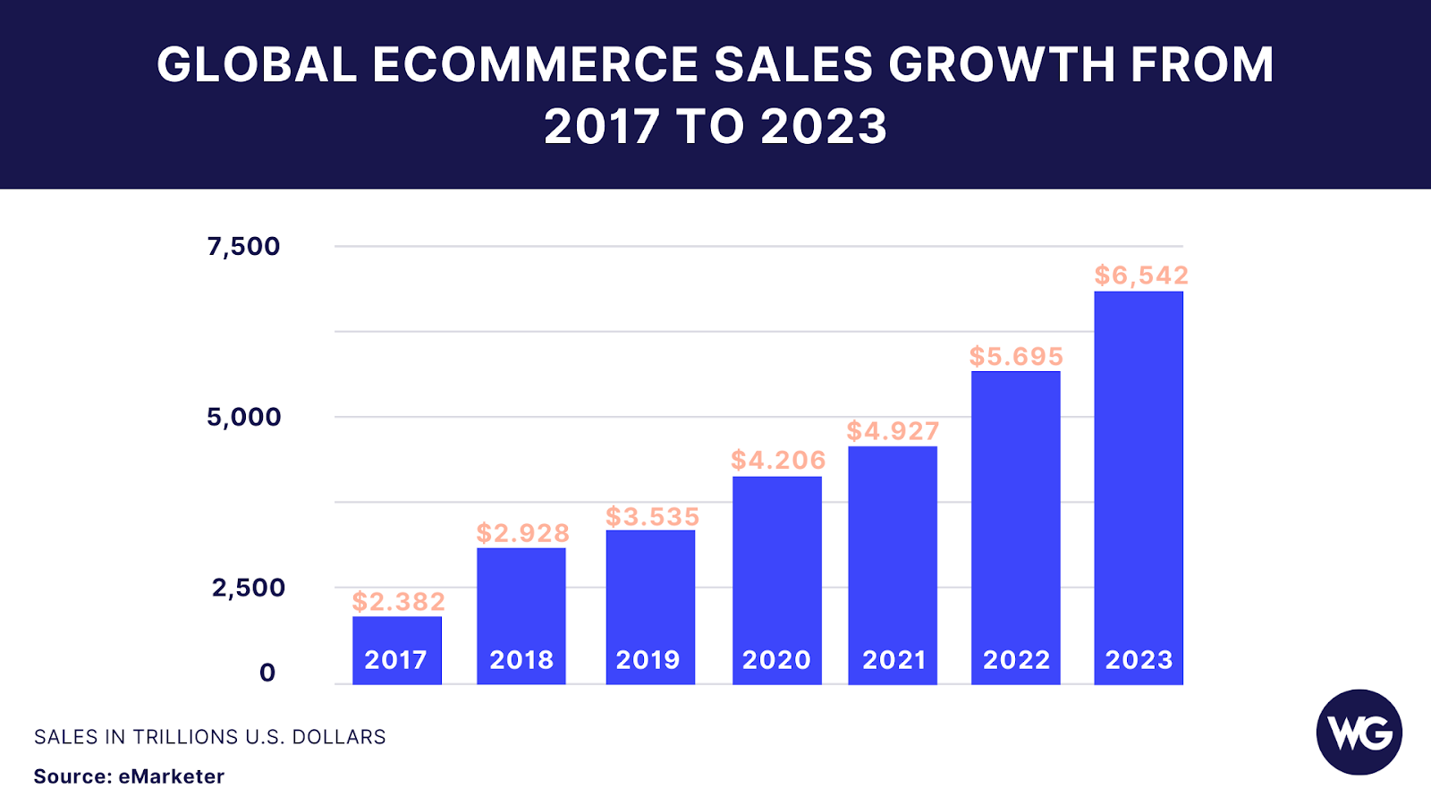 Graphic of global ecommerce sales growth from 2017 to 2023
