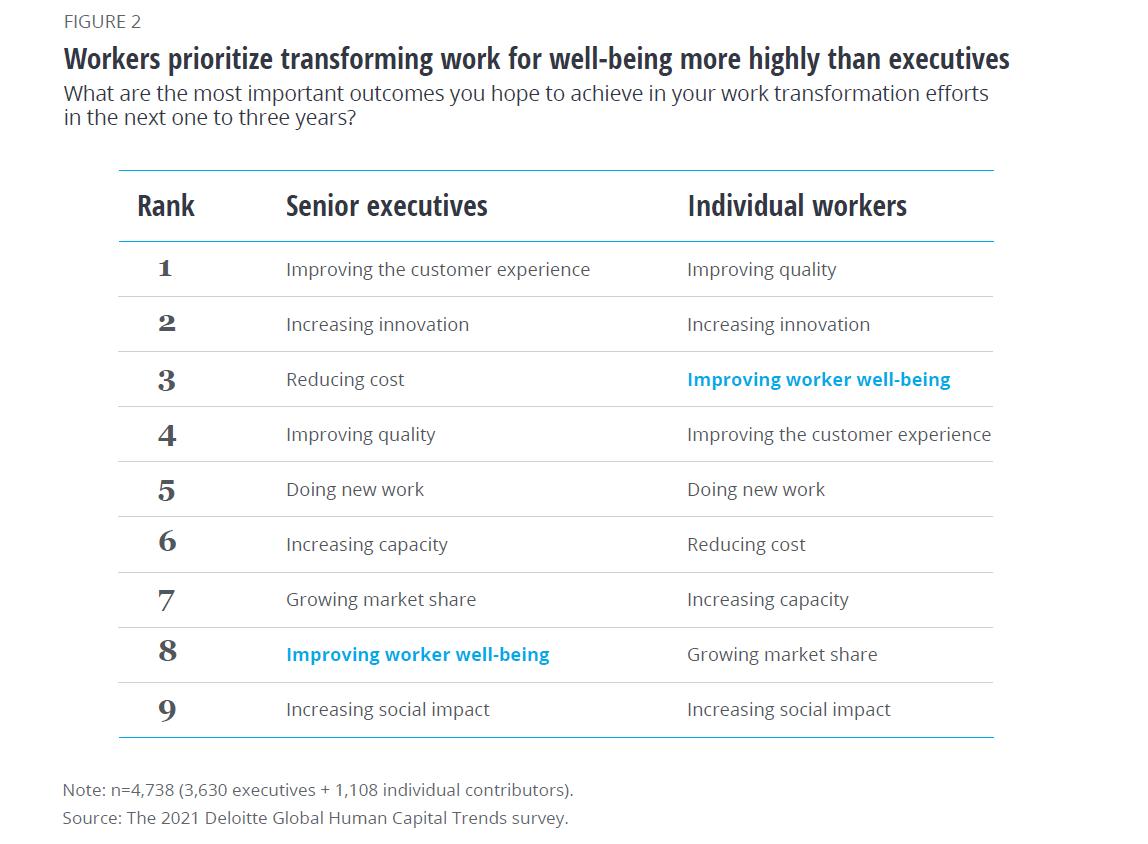 Les collaborateurs priorisent davantage le bien-être (première tendance RH de 2021) que les dirigeants