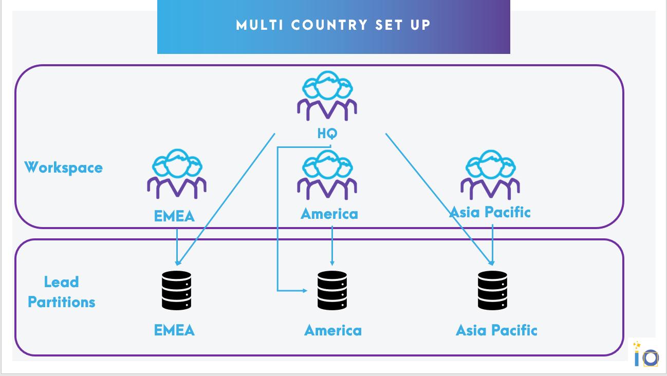 gestion du multi pays dans le match marketo vs hubspot