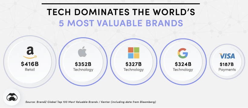 tech dominates the world's 5 most valuable brands: amazon, apply, microsoft, google, and visa