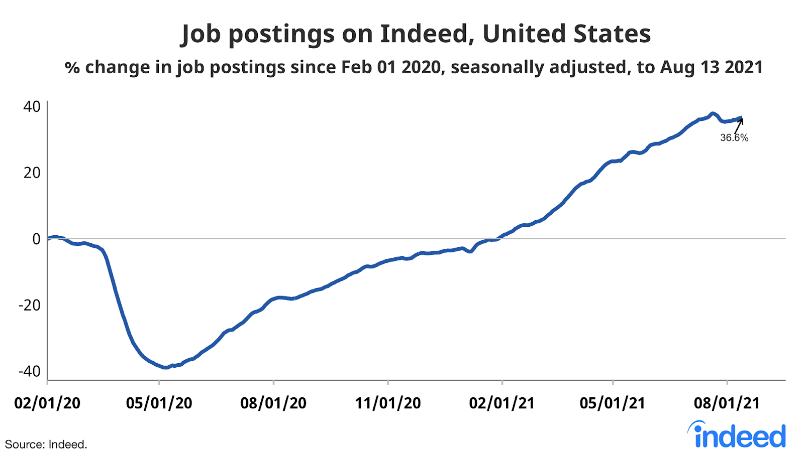 """Line graph titled """"Job postings on Indeed, United States."""""""