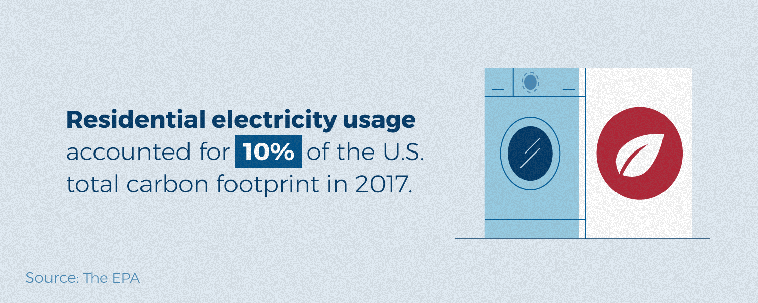 Residential electricity usage accounted for 10% of total US carbon footprint in 2017.