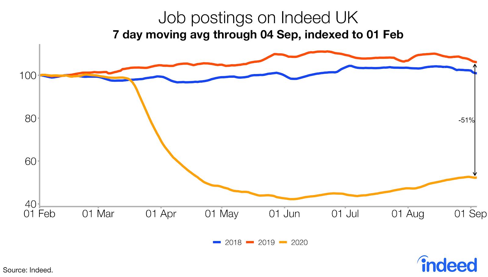 Line graph showing trend in job postings UK following pandemic
