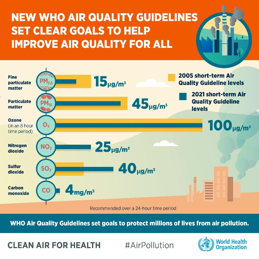 WHO updated air quality guidelines