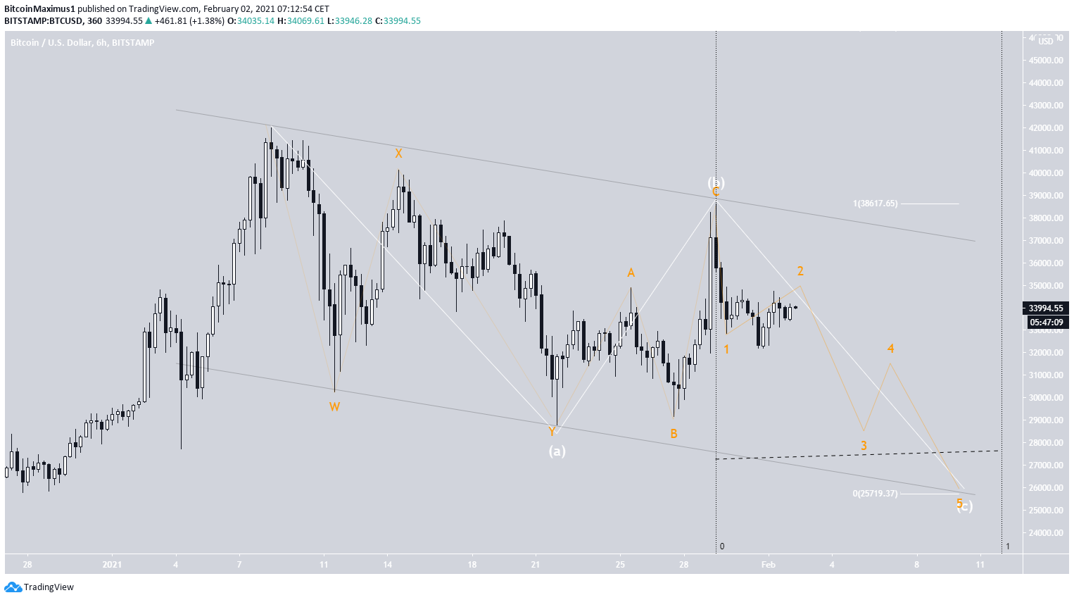 Bitcoin Kurs 02. Februar.2021 Wellenanalyse 1