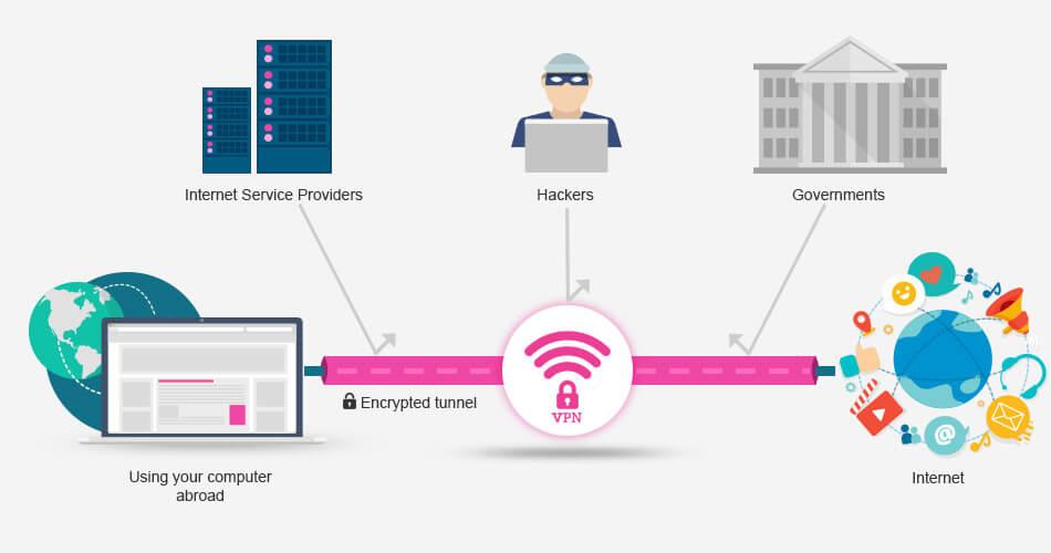 Do VPNs Actually Protect Your Privacy? | HostReview.com