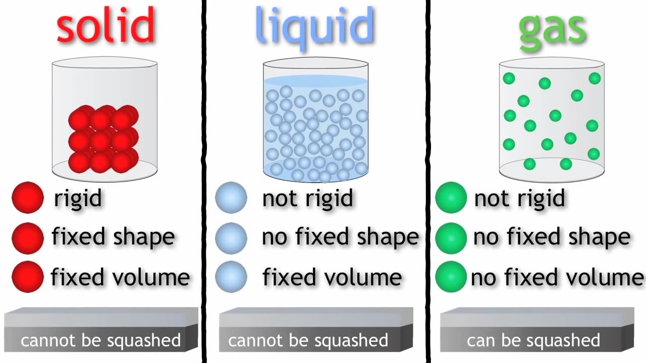 States of Matter solids, liquids and gases Chemistry for All The ...