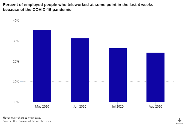 Percent of employed people who teleworked at some point in the last 4 weeks because of the COVID-19 pandemic. Source: US Bureau of Labor Statistics | Graph