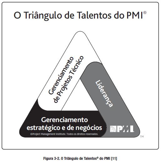 Triângulo de talentos do PMI