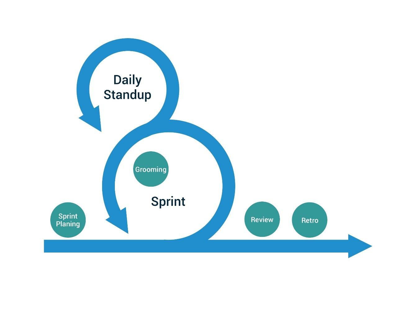lo Sprint Planning in Agile Scrum