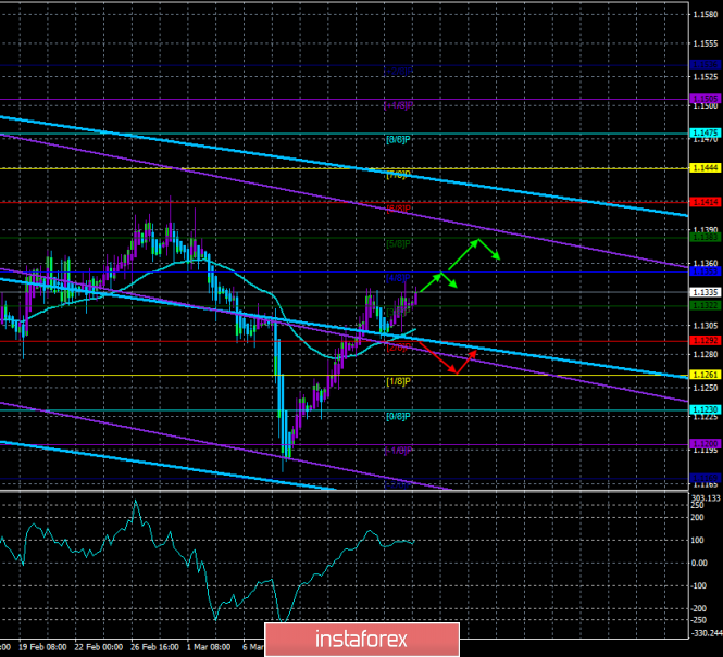 InstaForex Analytics: EUR / USD. March 18. The trading system.