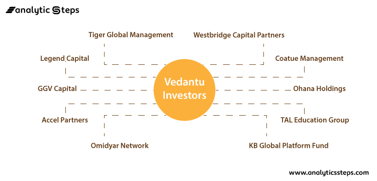 The image sheds light on the companies which have invested in Vedantu