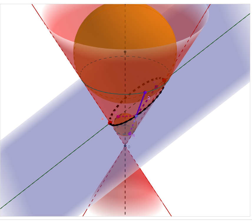 Possible cross-sections of a plane with a cone (ellipse, circle, parabola)