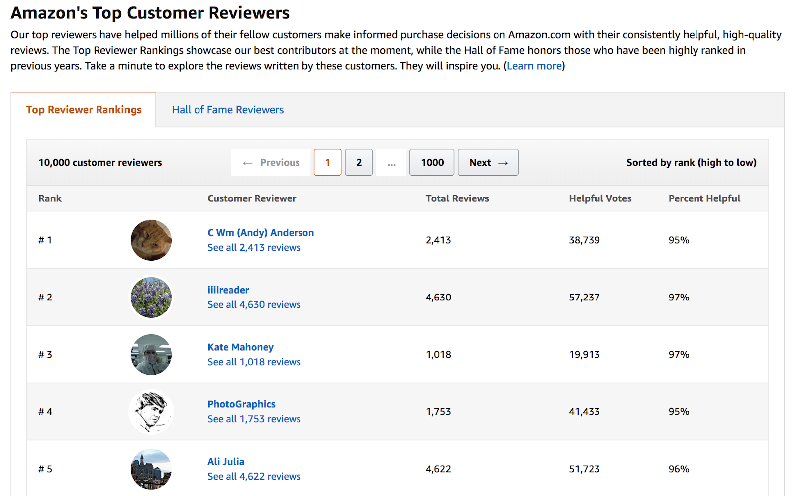Amazon's Top Customer Reviewers List
