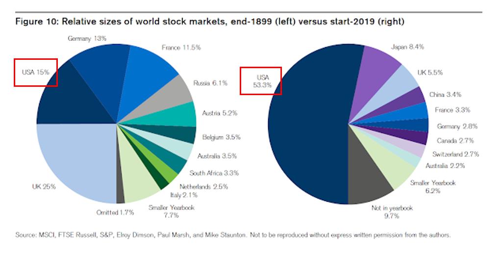 美股與台股的差異性比較: 總體經濟