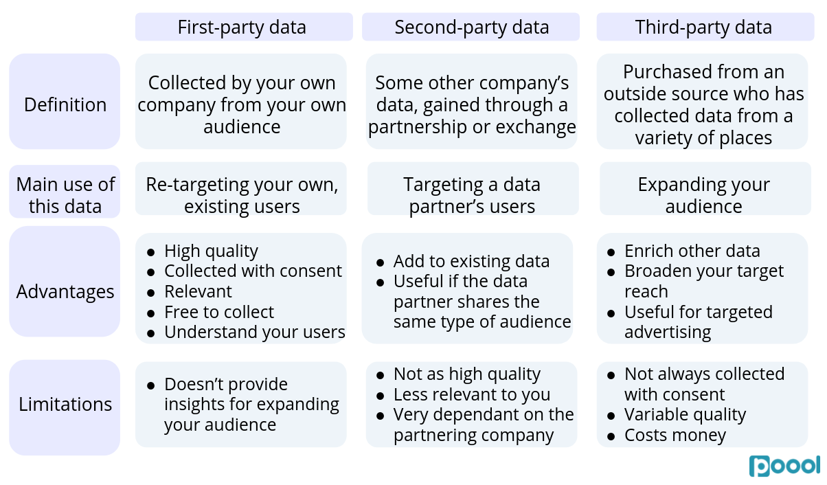 First-Party Data and Registration Walls Part 1: First-party vs second-party vs third-party data