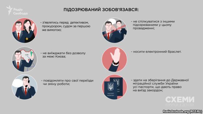 Зобов'язання, покладені судом на Насірова