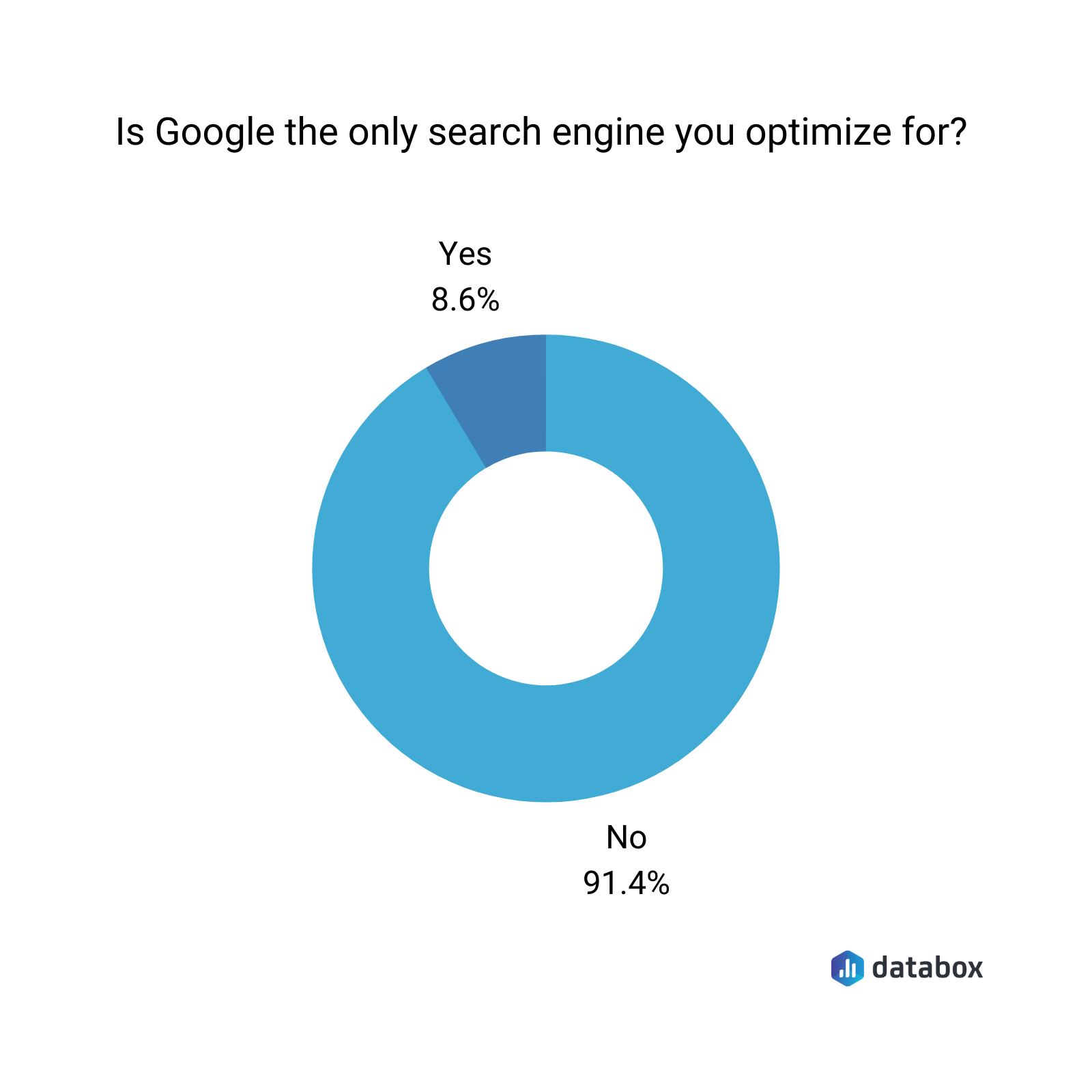 is Google the only search engine you optimize for