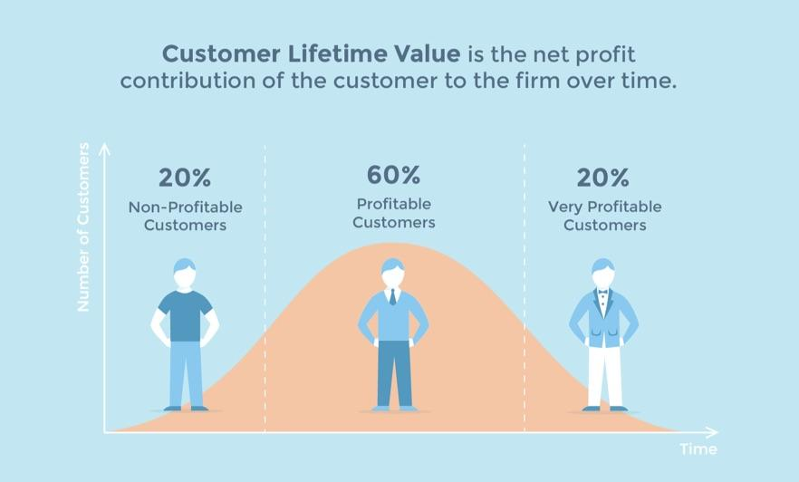 Image result for customer lifetime value in e-commerce