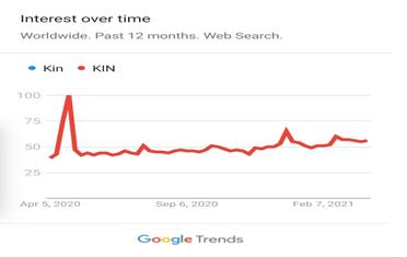 KIN Price Prediction for 2021 and beyond 1