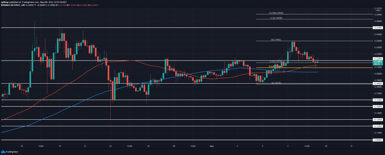 VeChain price prediction: VeChain retraces to retest $0.22, prepares to push higher? 4