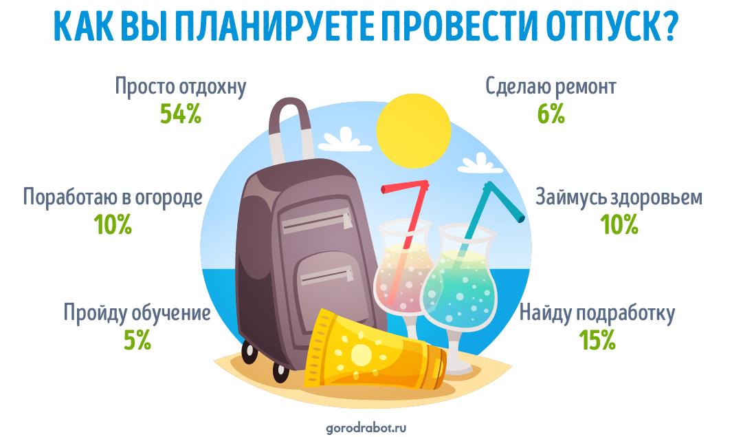 Россияне рассказали о своих планах на отпуск