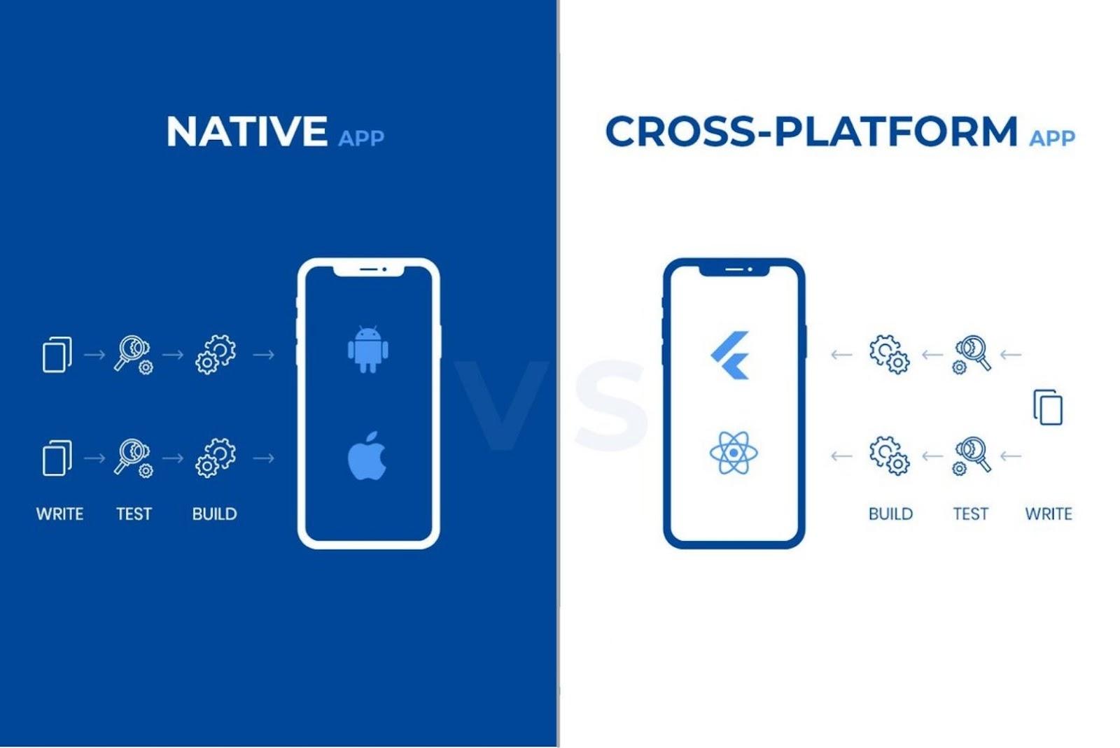 Increase the efficiency of Native app development