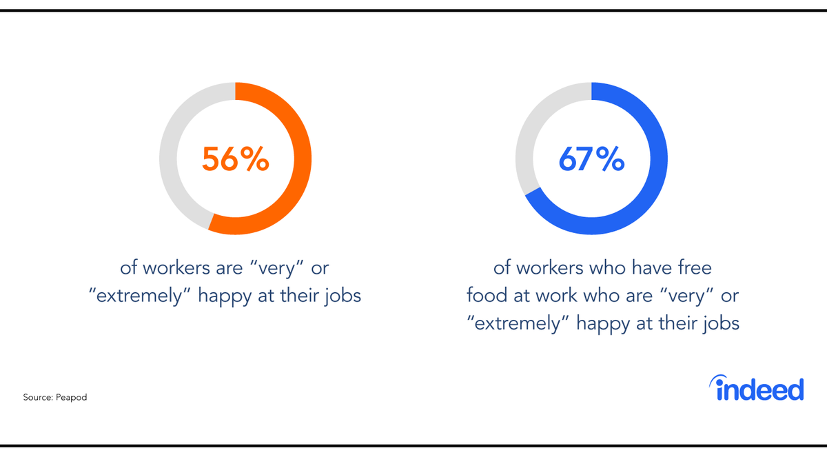 67% of employees who get free food at work are happier.